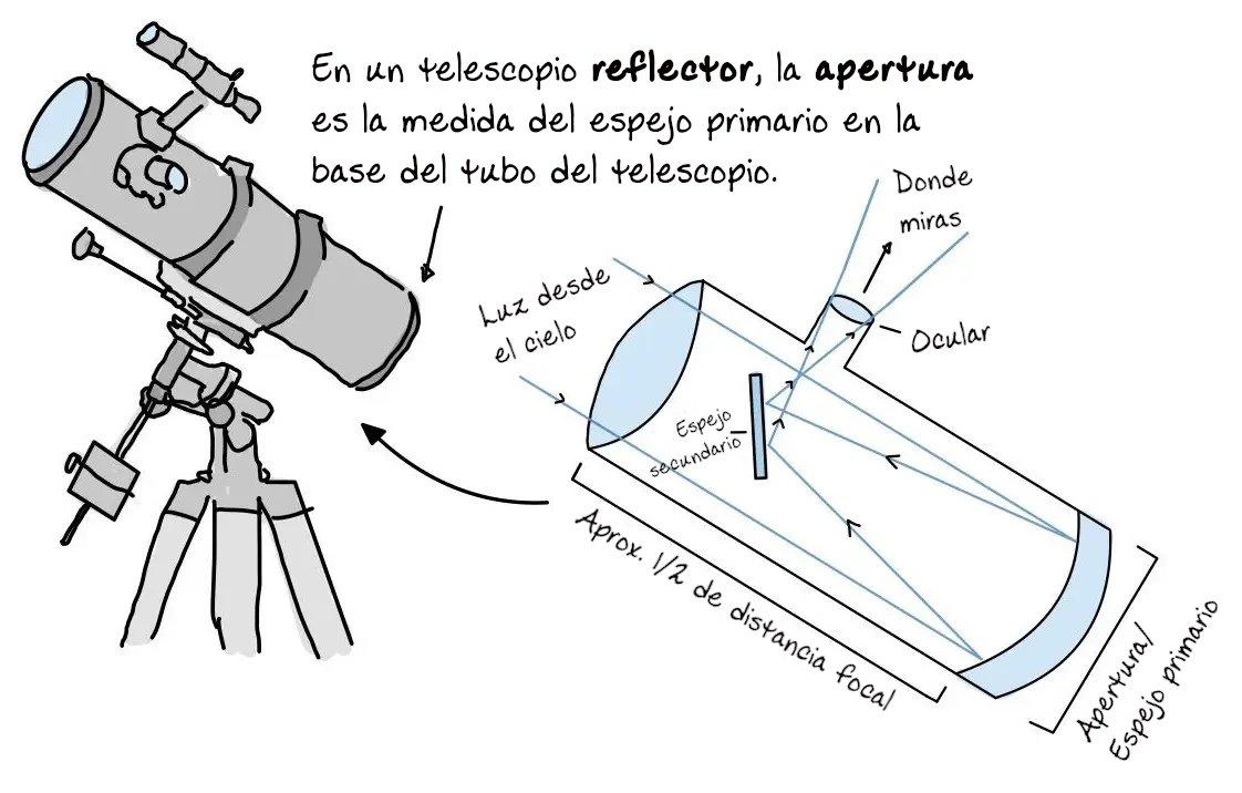 Diagrama Telescopio Reflector