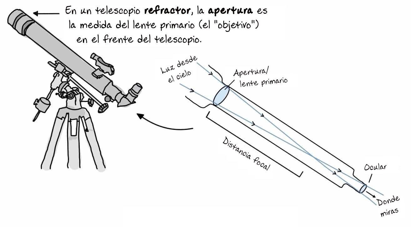 Diagrama Telescopio Refractor